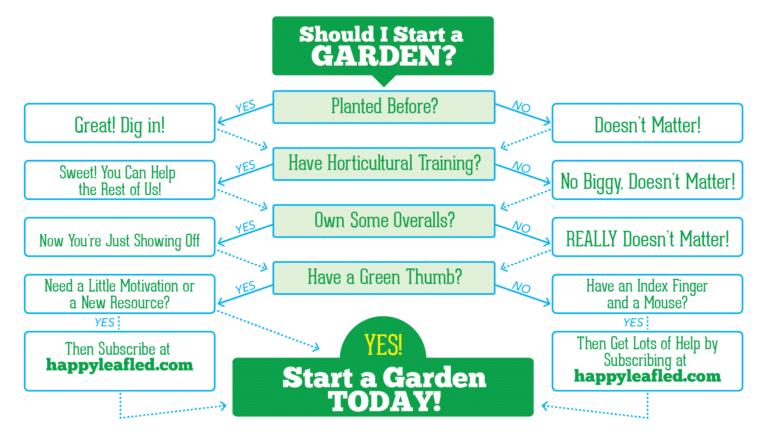 Should I start a garden - Decision Tree