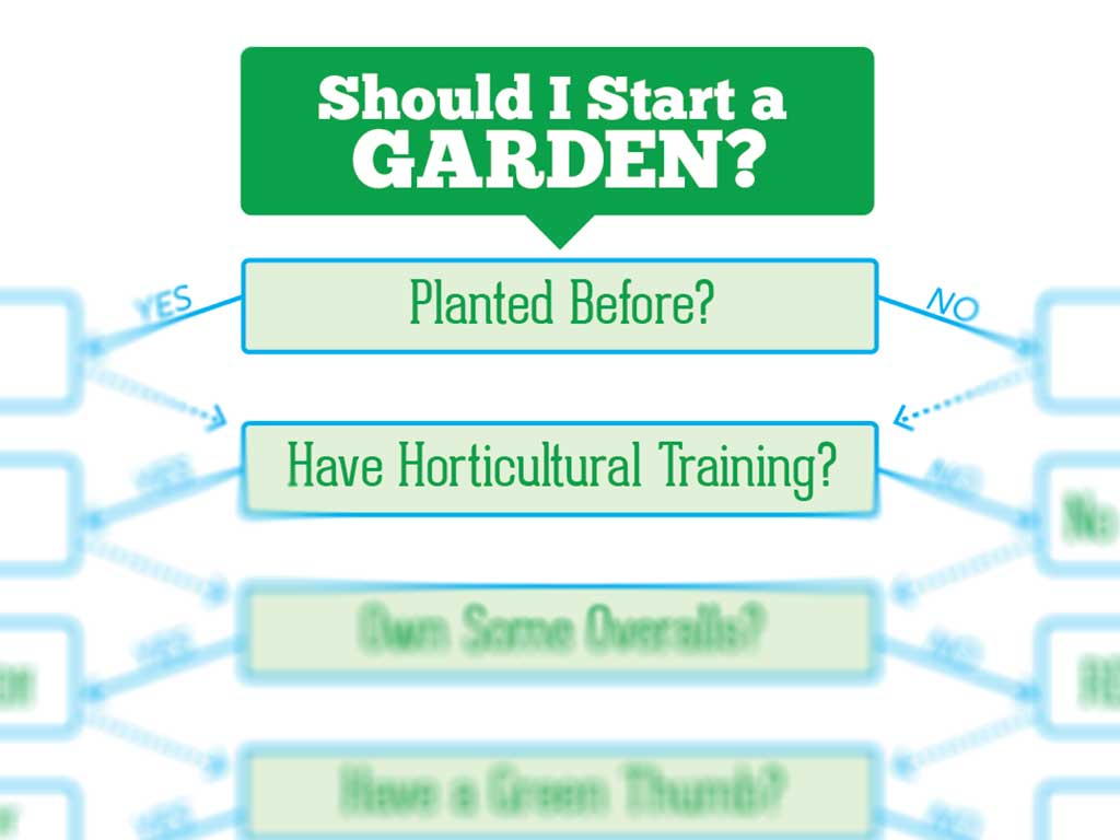 Should I Start Gardening, decision tree